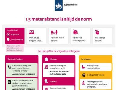 Holandia znosi wiele obostrzeń dot. koronawirusa. Społeczeństwo 1,5 metra staje się normą.