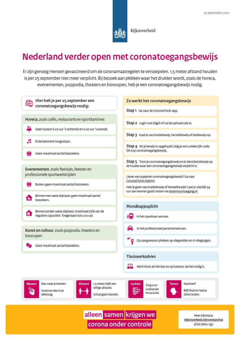Holandia  otwiera się pod warunkiem posiadania covidowego certyfikatu wstępu. Źródło: Rijksoverheid
